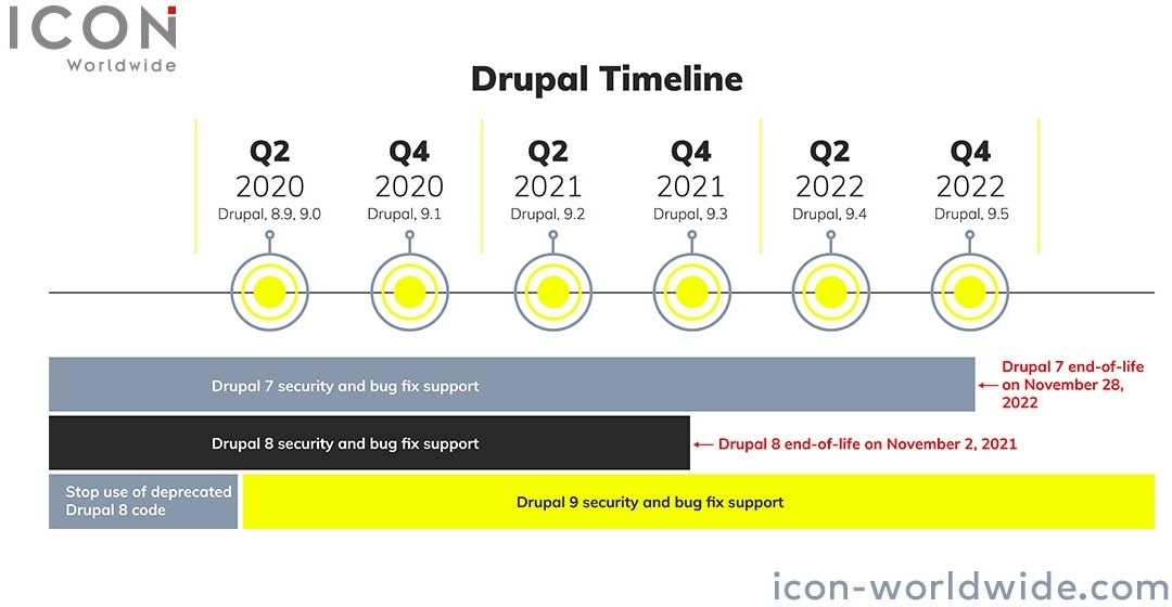 Drupal 7 has reached end of life